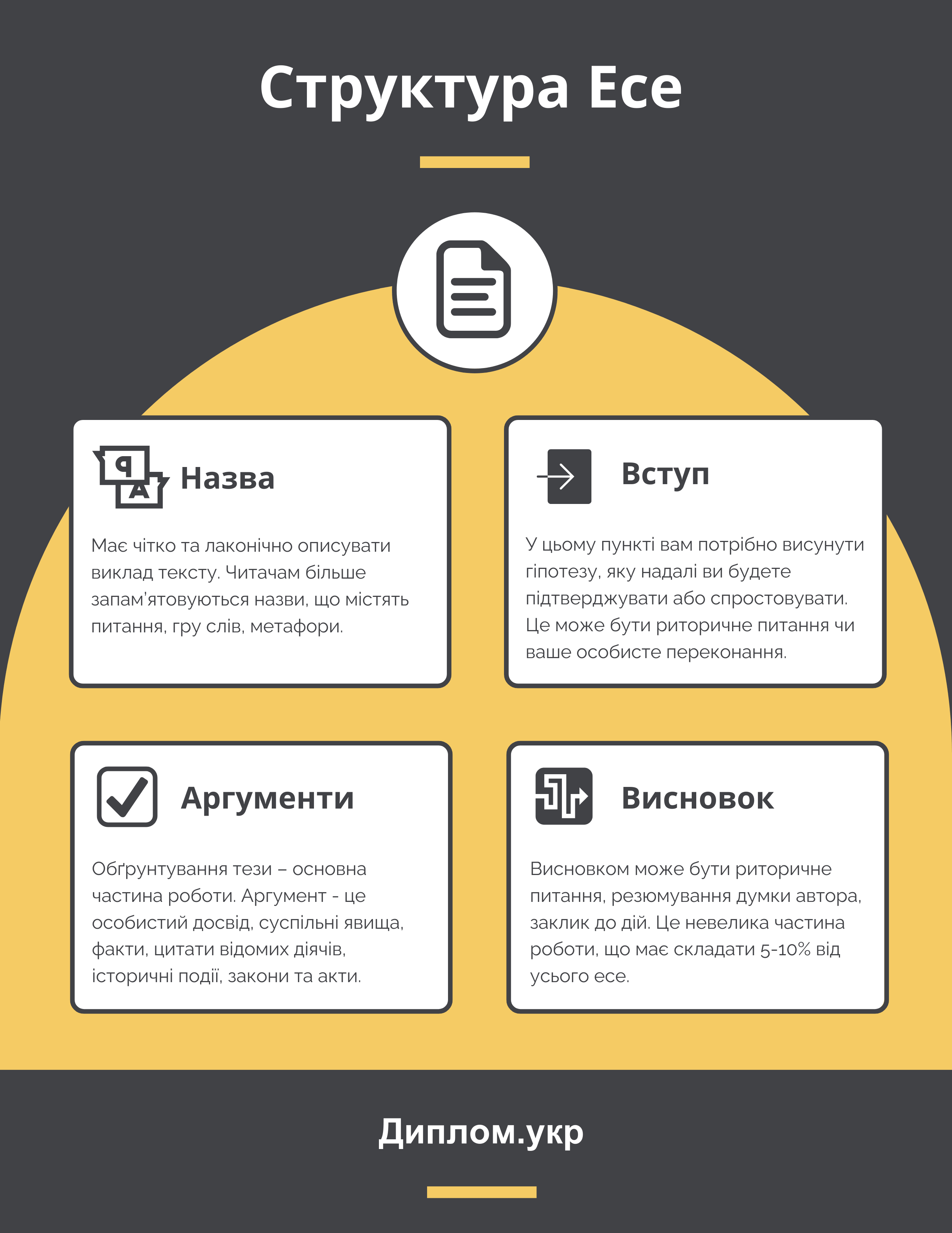 структура есе інфографіка